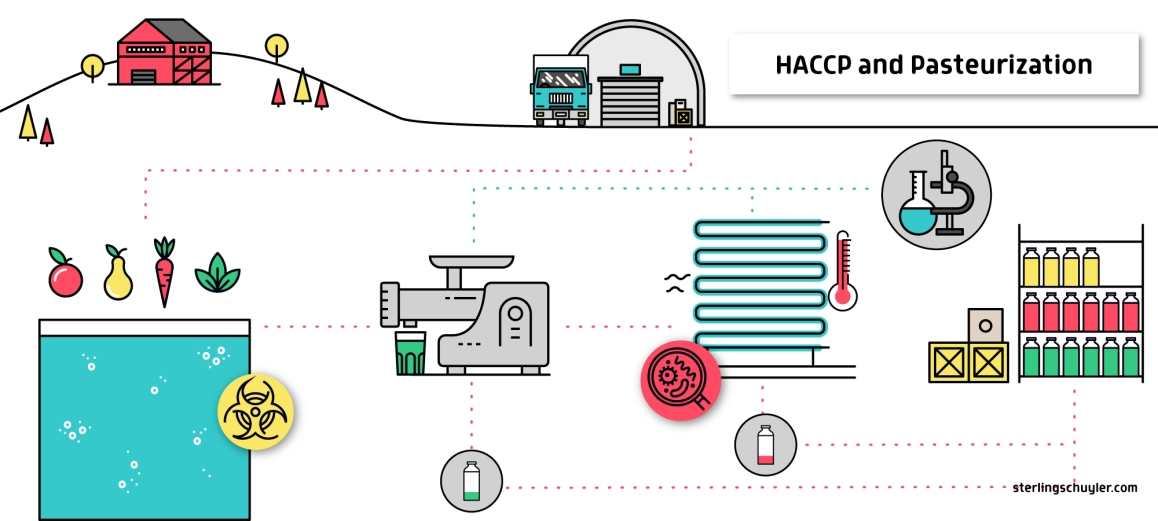 HACCP and Pasteurization